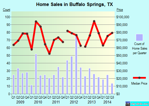 Buffalo Springs,TX real estate house value index trend