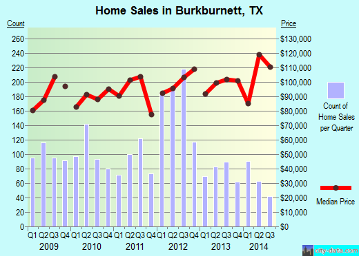 Burkburnett,TX index of house prices