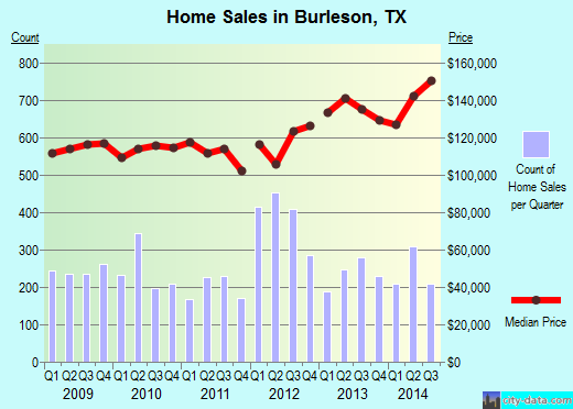 Burleson,TX real estate house value index trend