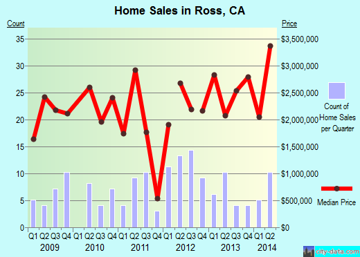 Ross,CA real estate house value index trend