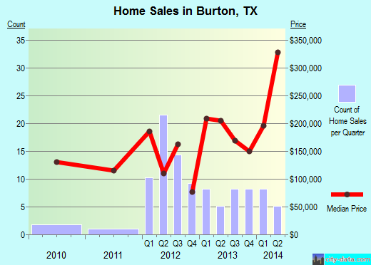 Burton,TX real estate house value index trend