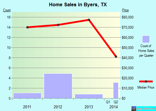 Byers,TX real estate house value index trend