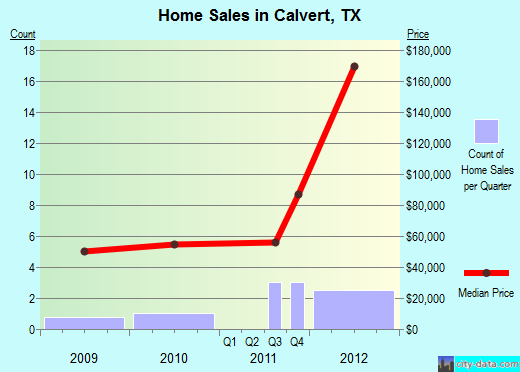 Calvert,TX real estate house value index trend