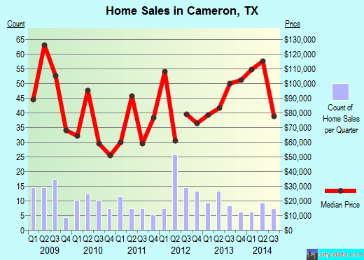 Cameron,TX real estate house value index trend
