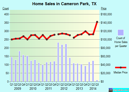 Cameron Park,TX real estate house value index trend
