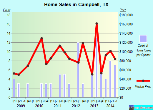Campbell,TX real estate house value index trend