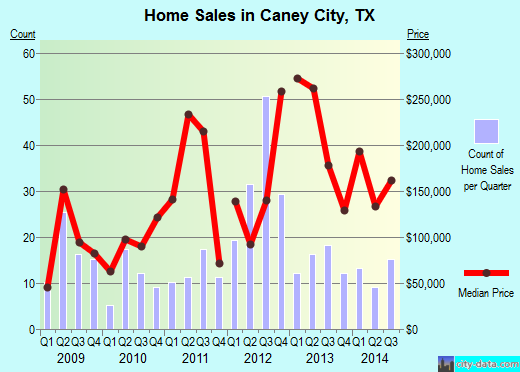 Caney City,TX real estate house value index trend