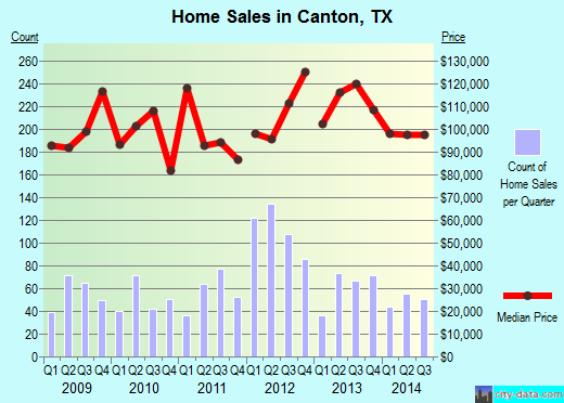 Canton,TX real estate house value index trend