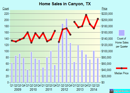 Canyon,TX real estate house value index trend