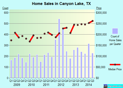 Canyon Lake,TX real estate house value index trend