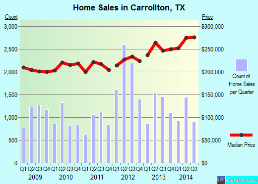 Carrollton,TX real estate house value index trend