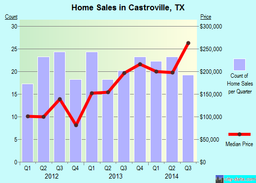 Castroville,TX real estate house value index trend