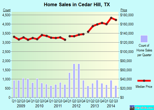 Cedar Hill, TX index of house prices