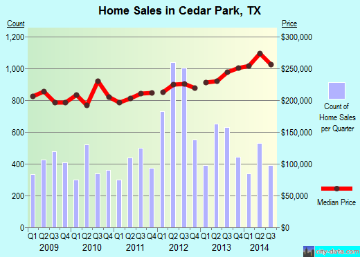 Cedar Park,TX real estate house value index trend