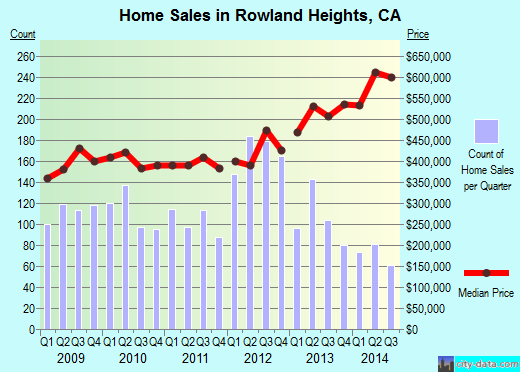 Rowland Heights,CA real estate house value index trend