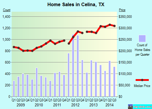 Celina,TX real estate house value index trend