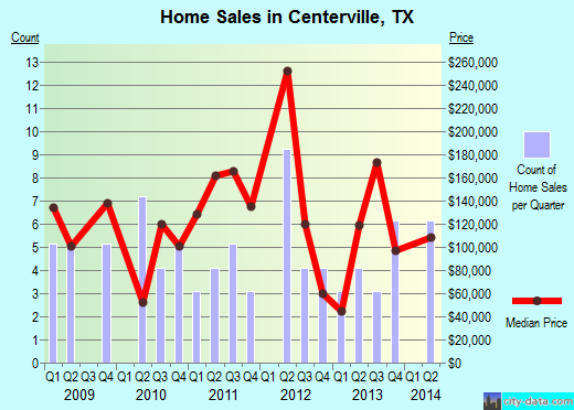 Centerville,TX index of house prices