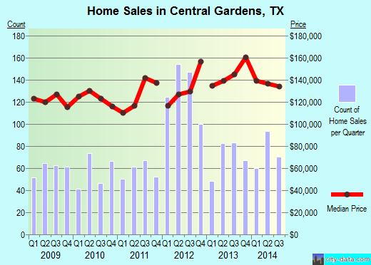 Central Gardens,TX real estate house value index trend