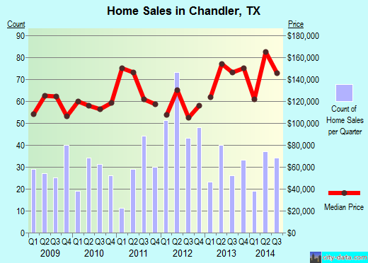 Chandler,TX real estate house value index trend