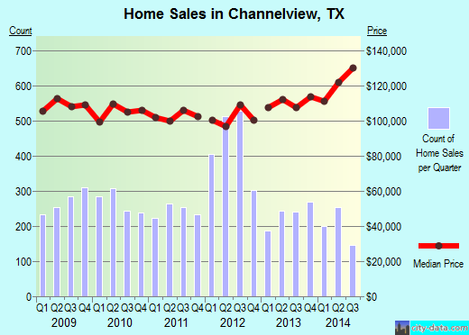 Channelview,TX real estate house value index trend