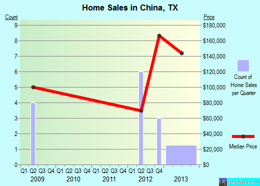 China,TX real estate house value index trend