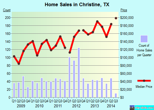 Christine,TX real estate house value index trend