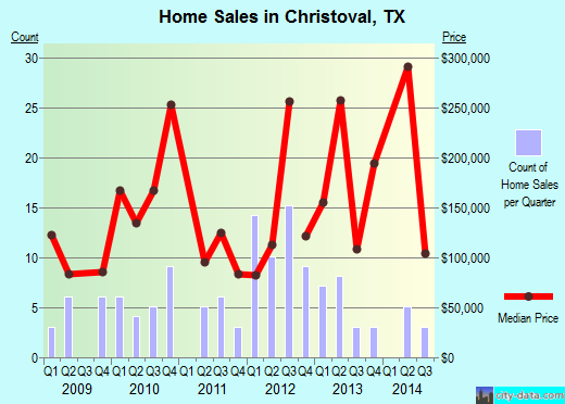 Christoval,TX real estate house value index trend