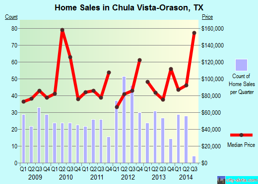 Chula Vista-Orason,TX real estate house value index trend