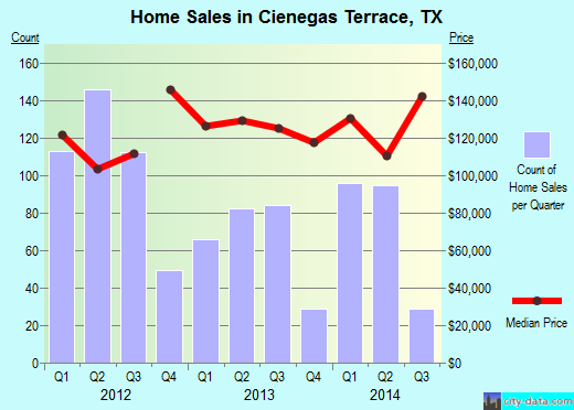 Cienegas Terrace,TX real estate house value index trend
