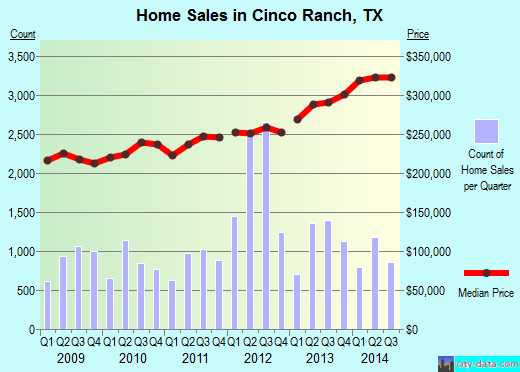 Cinco Ranch,TX real estate house value index trend