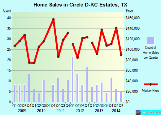 Circle D-KC Estates,TX real estate house value index trend