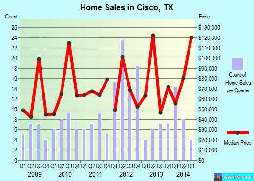 Cisco,TX real estate house value index trend