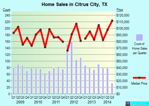 Citrus City,TX real estate house value index trend