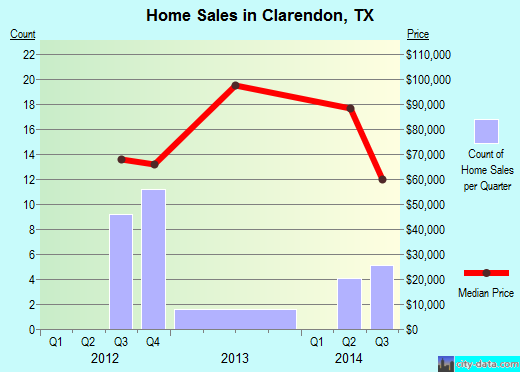 Clarendon,TX real estate house value index trend
