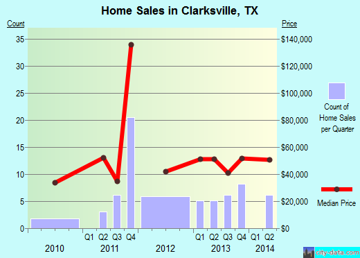 Clarksville,TX index of house prices