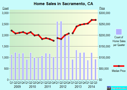 Sacramento,CA real estate house value index trend