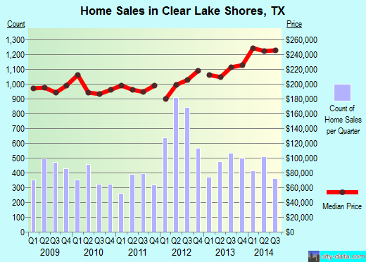 Clear Lake Shores,TX real estate house value index trend