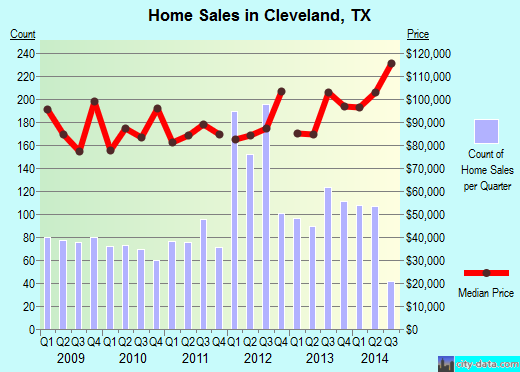Cleveland,TX real estate house value index trend