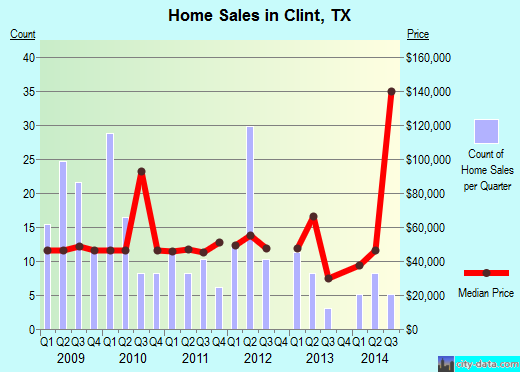 Clint,TX real estate house value index trend