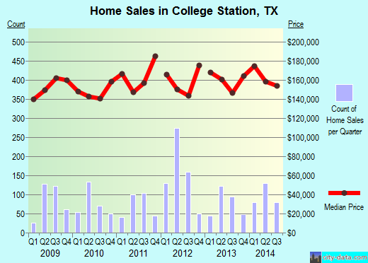 College Station,TX real estate house value index trend