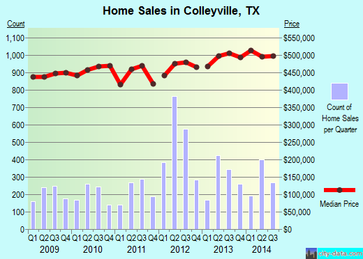 Colleyville,TX real estate house value index trend