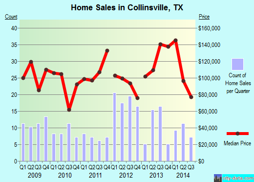 Collinsville,TX real estate house value index trend