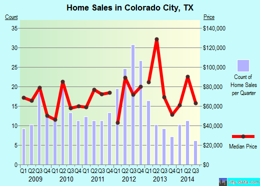 Colorado City,TX real estate house value index trend
