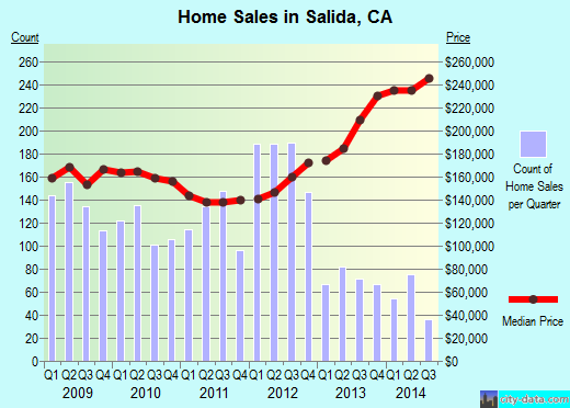 Salida,CA real estate house value index trend