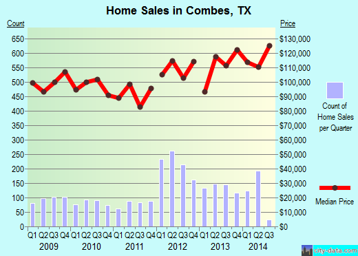 Combes,TX real estate house value index trend
