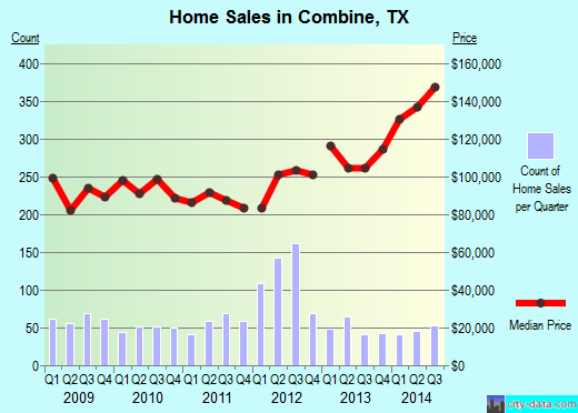 Combine,TX real estate house value index trend