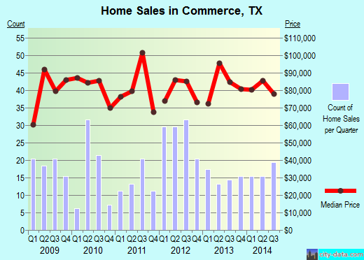 Commerce,TX real estate house value index trend
