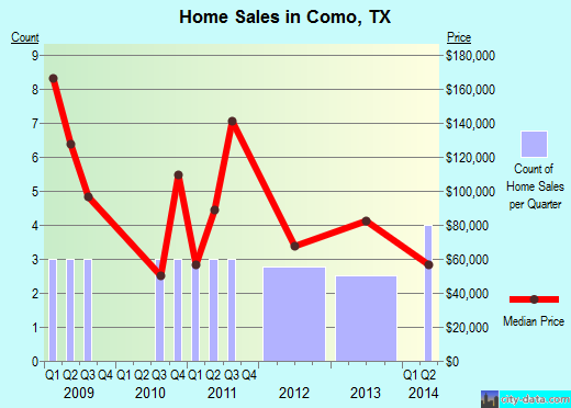 Como,TX index of house prices