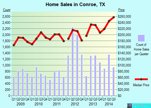 Conroe,TX real estate house value index trend