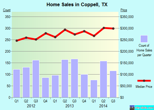 Coppell,TX real estate house value index trend